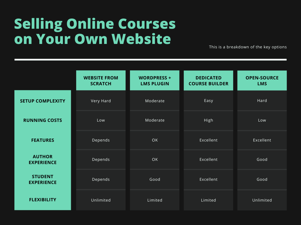 online course options with your own website