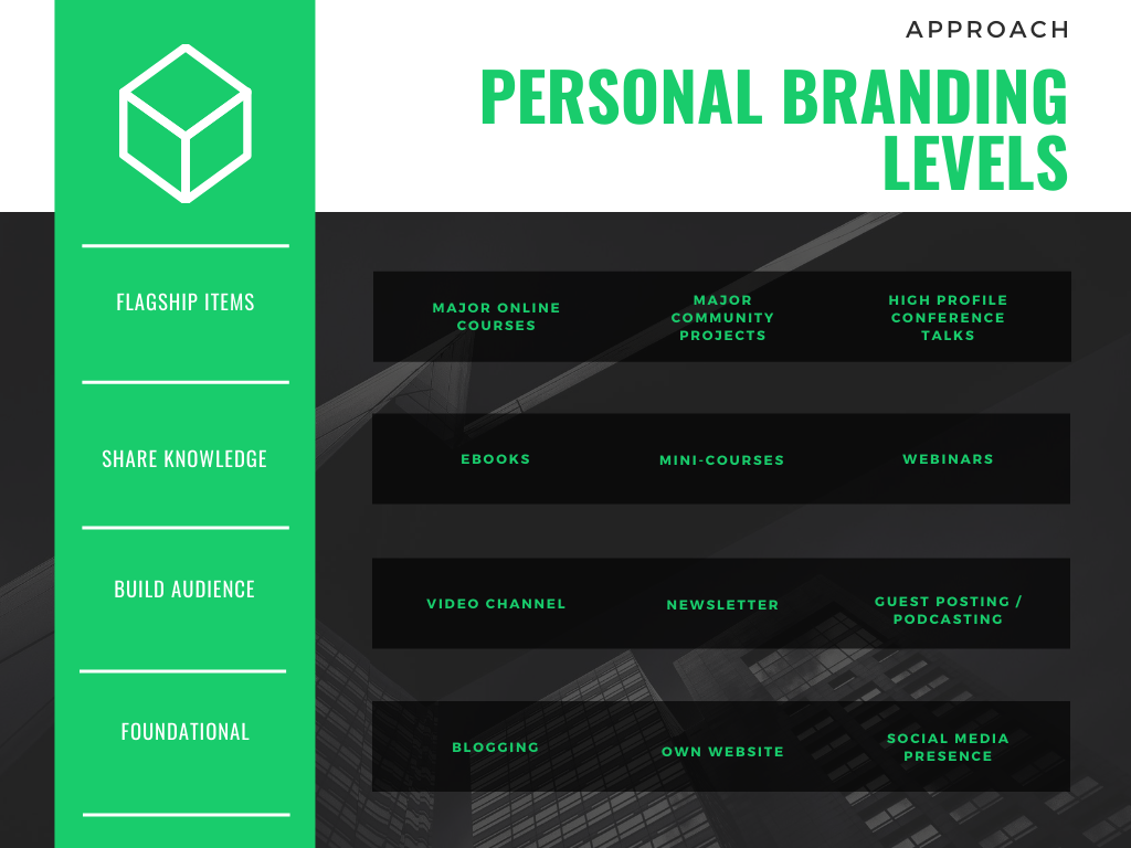 Personal Branding Difficulty