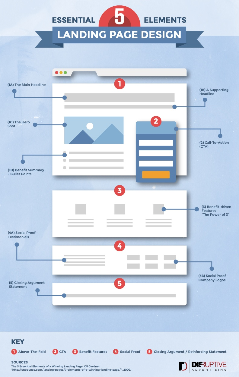 landing page structure
